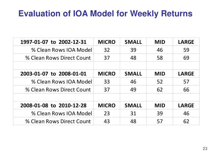 Evaluation of IOA Model for Weekly Returns