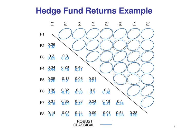 Hedge Fund Returns Example