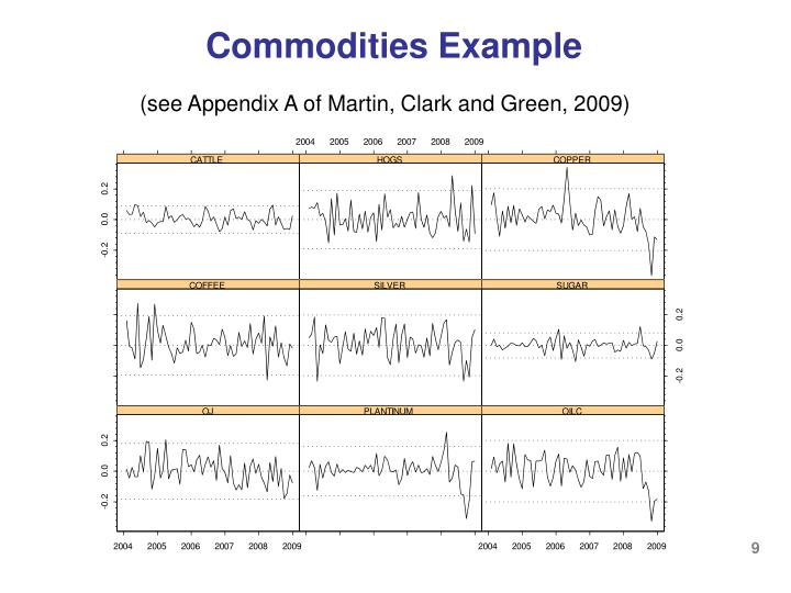 Commodities Example