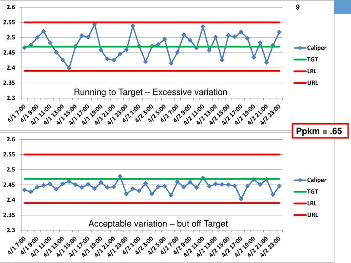 Running to Target – Excessive variation