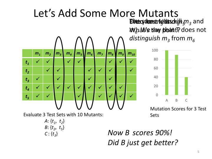 Let's Add Some More Mutants