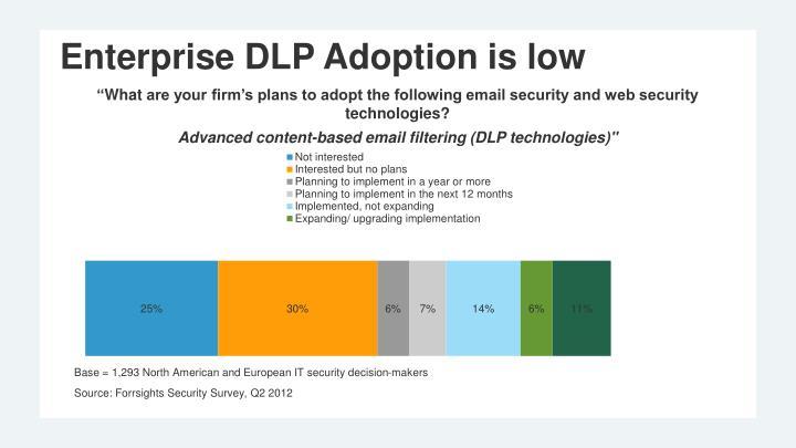 Enterprise DLP Adoption is