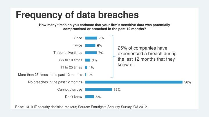 Frequency of data breaches