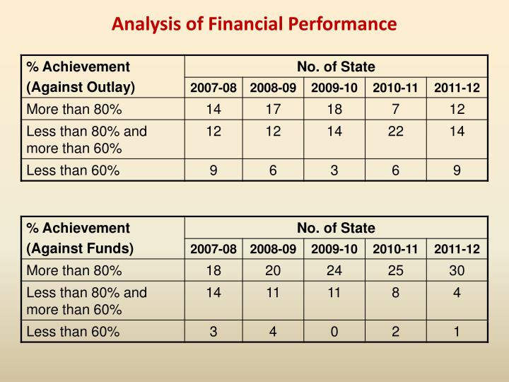 Analysis of Financial Performance