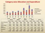 category wise allocation and expenditure