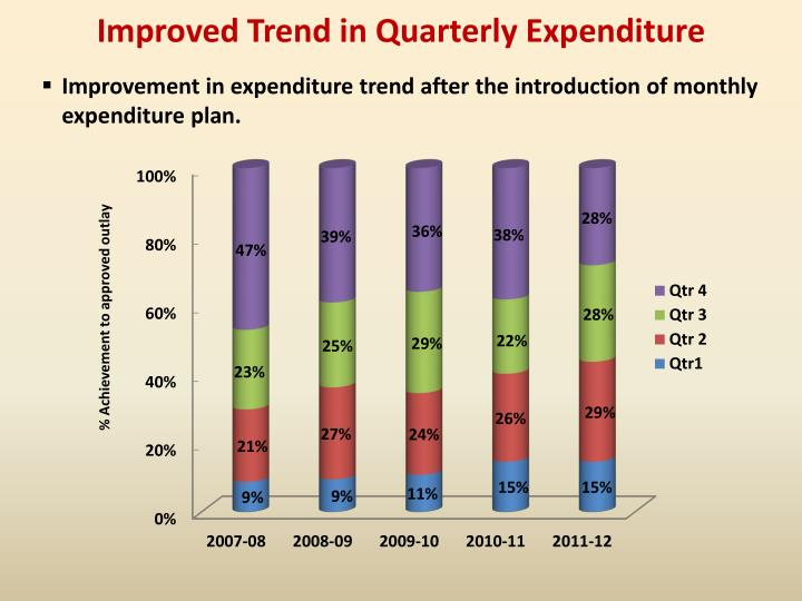 Improved Trend in Quarterly Expenditure