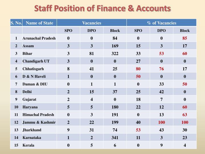 Staff Position of Finance & Accounts
