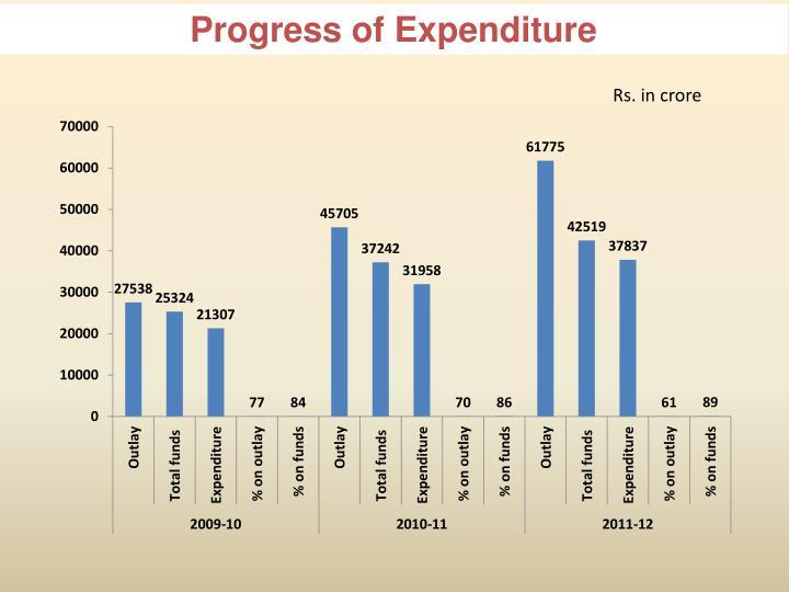 Progress of Expenditure