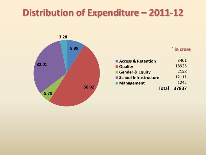 Distribution of Expenditure – 2011-12