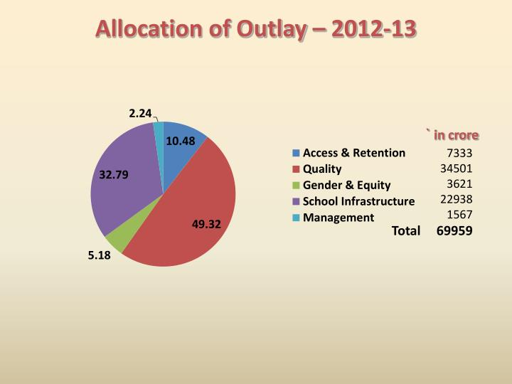 Allocation of Outlay – 2012-13