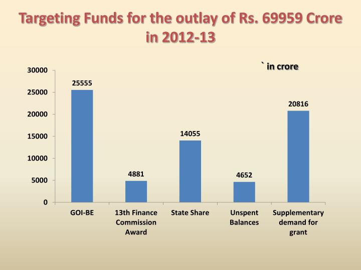 Targeting Funds for the outlay of Rs. 69959