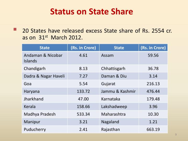Status on State Share