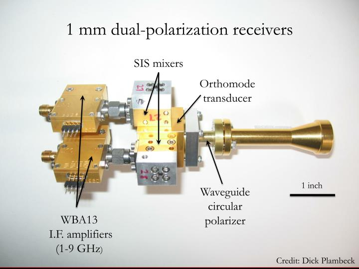 1 mm dual-polarization receivers