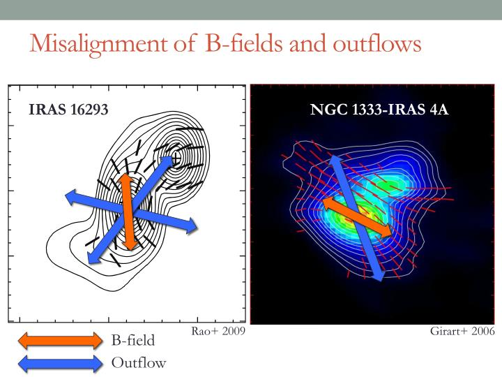 Misalignment of B-fields and outflows