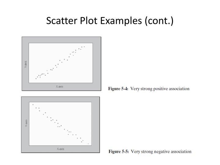 Scatter Plot Examples (cont.)