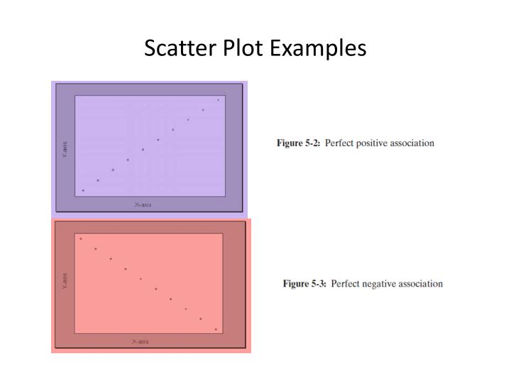 Scatter Plot Examples