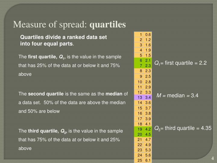 Measure of spread: