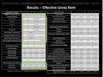 results effective gross rent