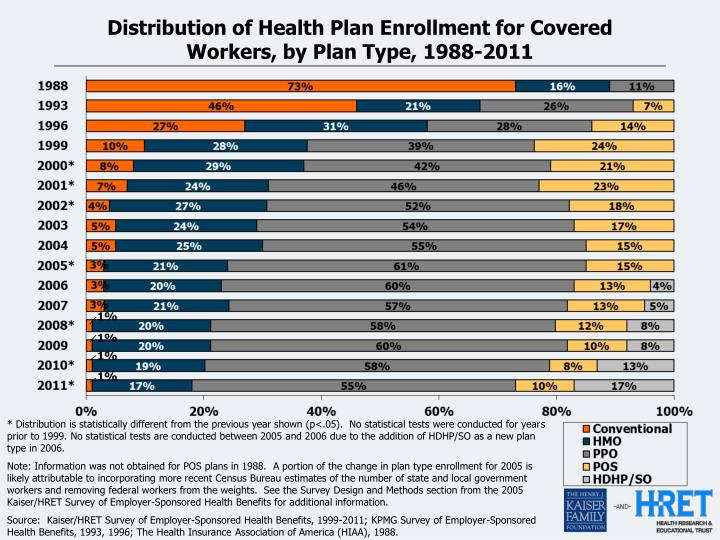 Distribution of Health Plan Enrollment for Covered Workers, by Plan Type, 1988-2011