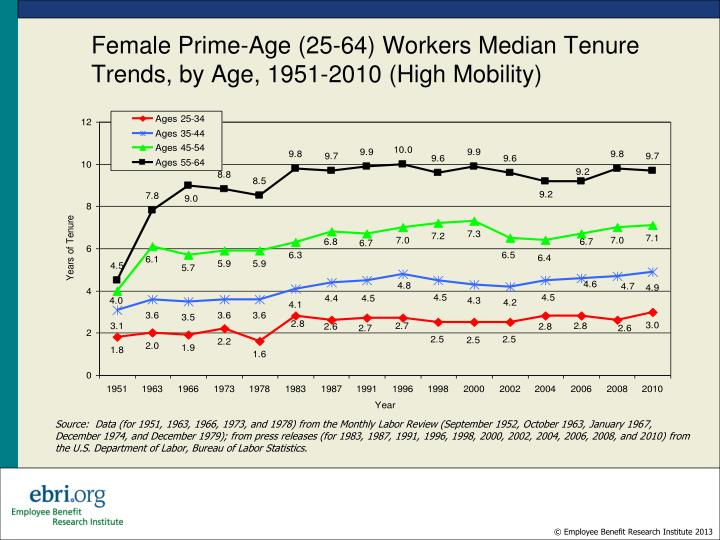 Female Prime-Age (25-64) Workers Median Tenure Trends, by Age, 1951-2010 (High Mobility)