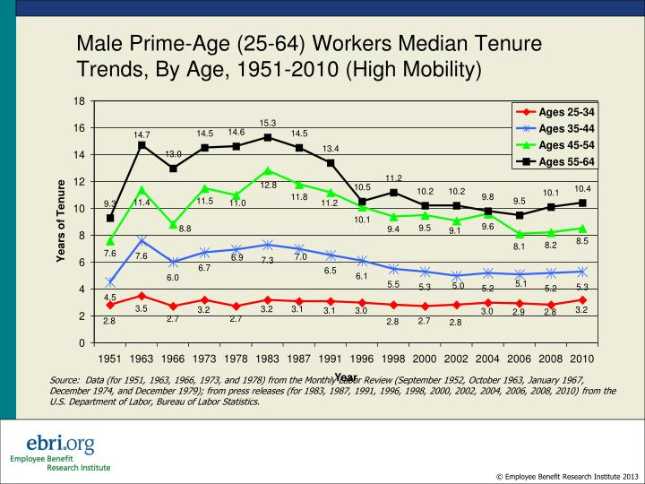 Male Prime-Age (25-64) Workers Median Tenure Trends, By Age, 1951-2010 (High Mobility)
