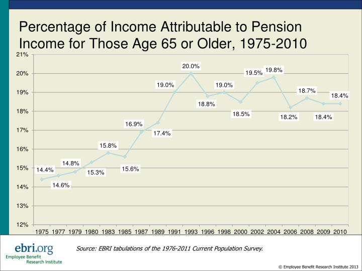 Percentage of Income Attributable to Pension Income for Those Age 65 or Older, 1975-2010