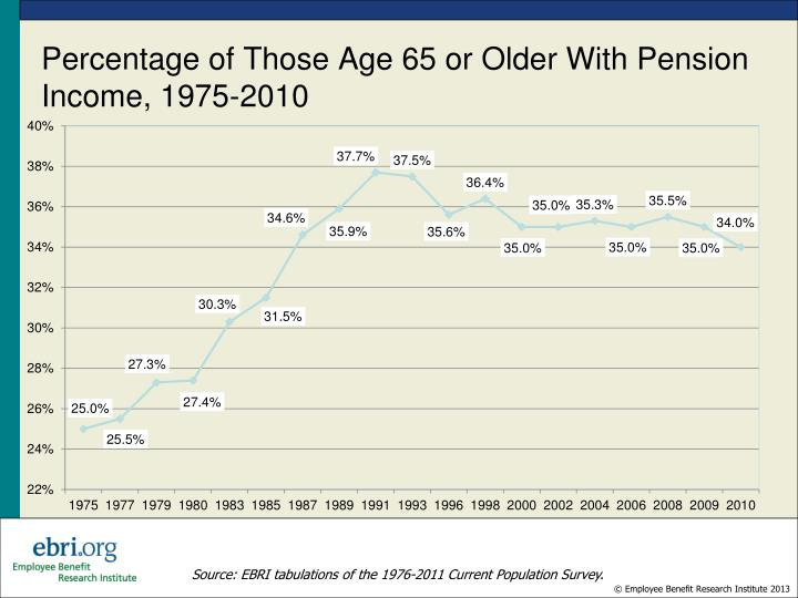 Percentage of Those Age 65 or Older With Pension Income, 1975-2010
