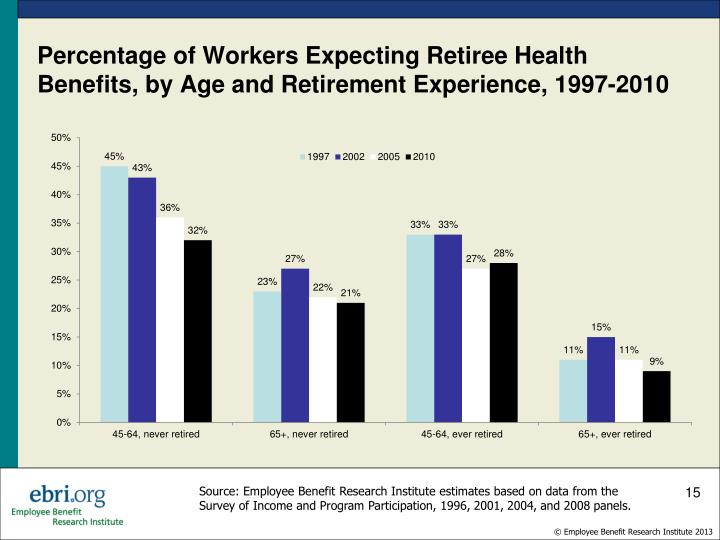 Percentage of Workers Expecting Retiree Health Benefits, by Age and Retirement Experience,