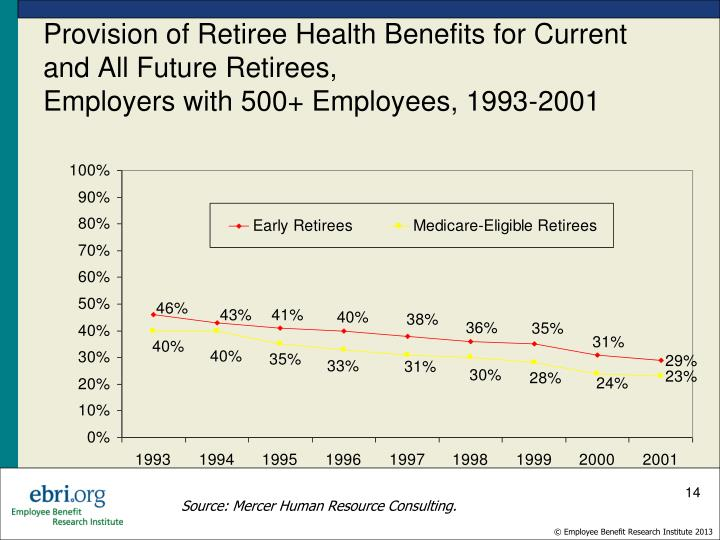 Provision of Retiree Health Benefits for Current and All Future Retirees,