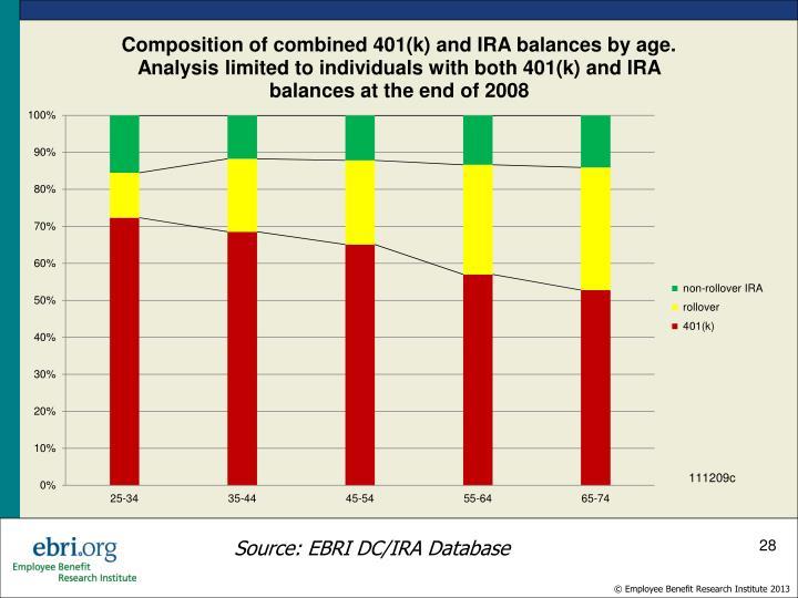 Source: EBRI DC/IRA Database