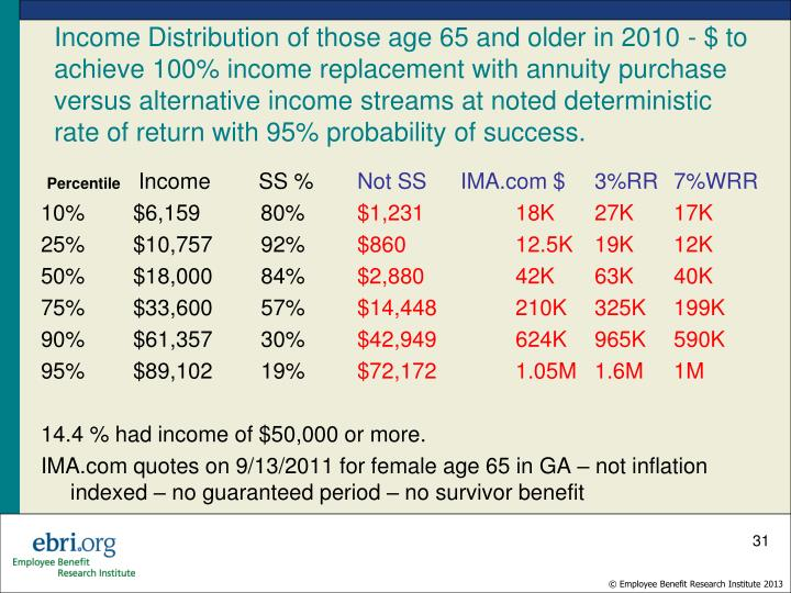 Income Distribution of those age 65 and older in 2010 - $ to achieve 100% income replacement with annuity purchase versus alternative income streams at noted deterministic rate of return with 95% probability of success.