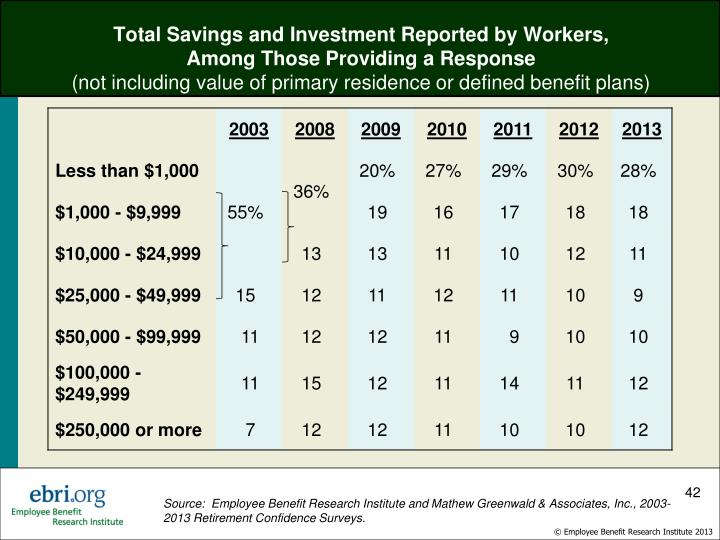 Total Savings and Investment Reported by Workers,