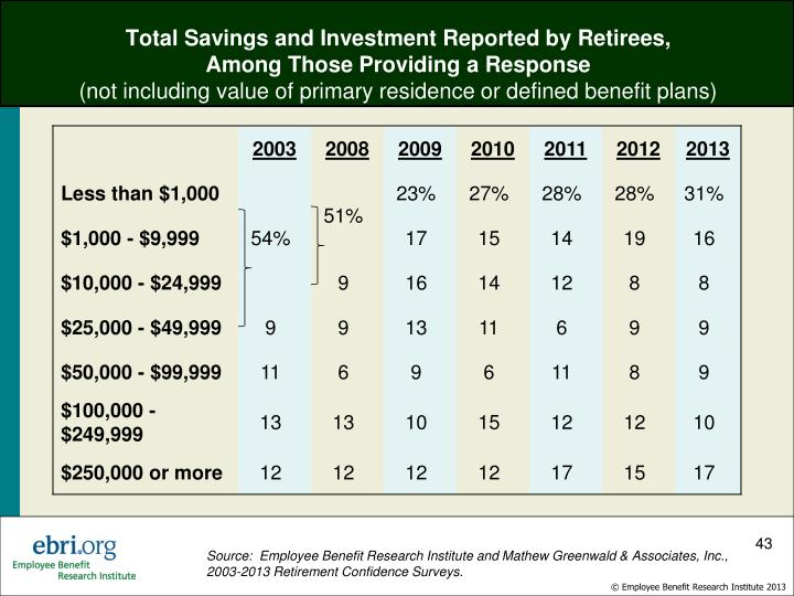 Total Savings and Investment Reported by