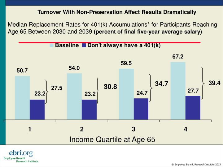 Median Replacement Rates for 401(k) Accumulations* for Participants Reaching Age 65 Between 2030 and
