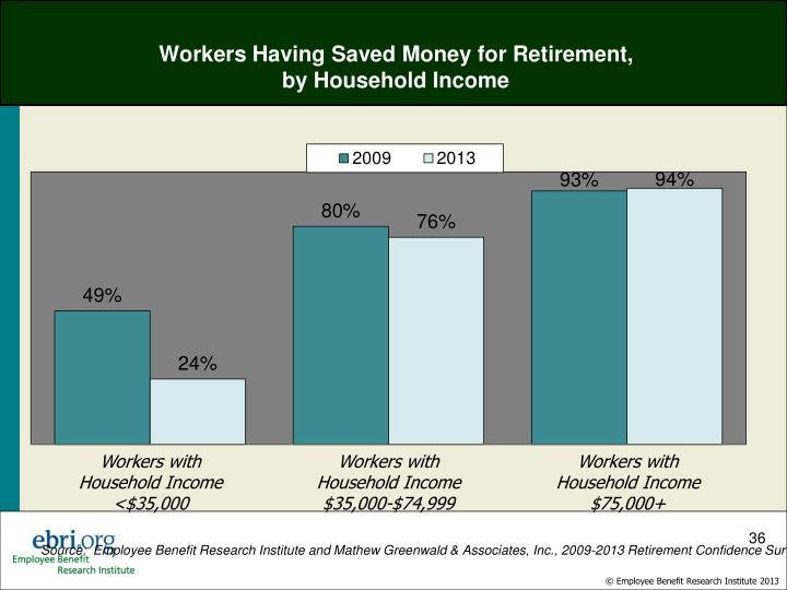Workers Having Saved Money for Retirement,