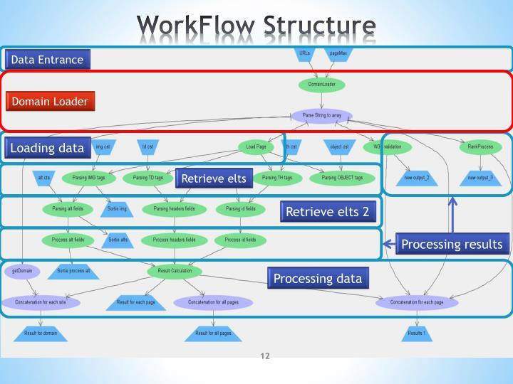WorkFlow Structure