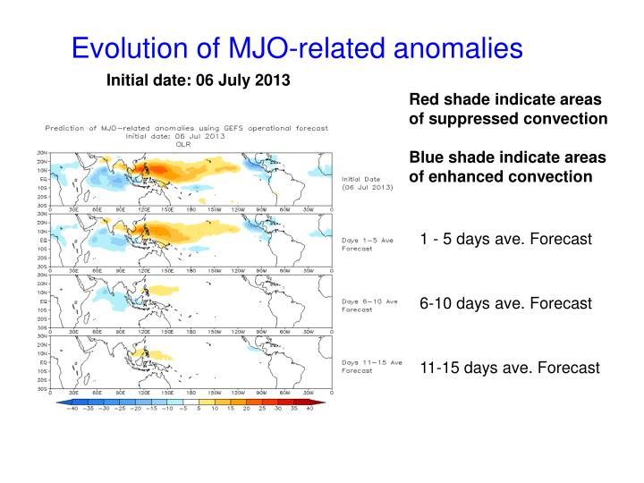 Evolution of MJO-related anomalies