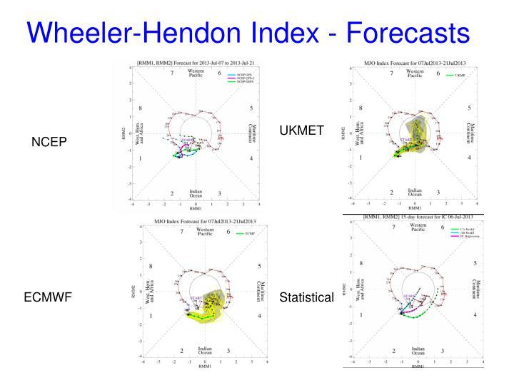 Wheeler-Hendon Index - Forecasts