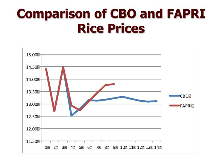 Comparison of CBO and FAPRI Rice Prices