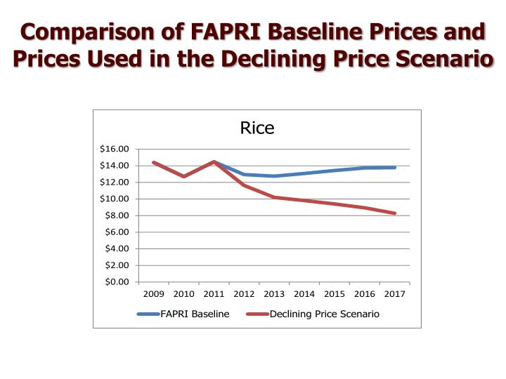 Comparison of FAPRI Baseline Prices and Prices Used in the Declining Price Scenario