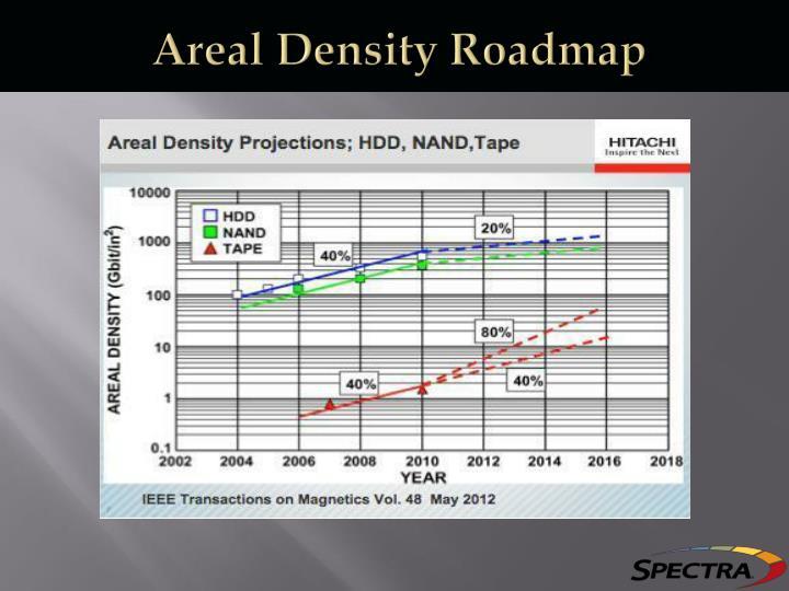 Areal Density Roadmap
