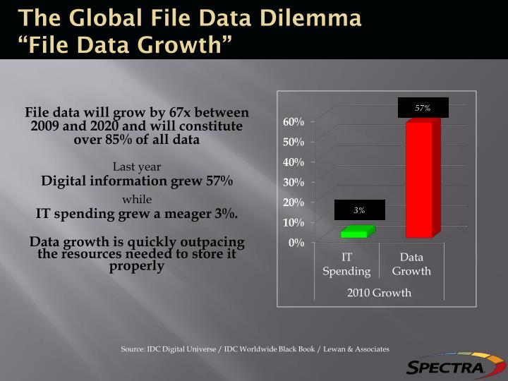 The Global File Data Dilemma