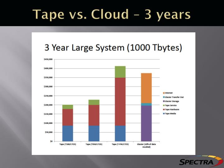 Tape vs. Cloud – 3 years