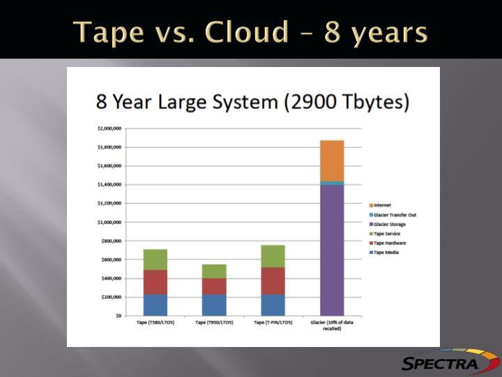 Tape vs. Cloud – 8 years