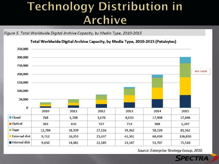Technology Distribution in Archive