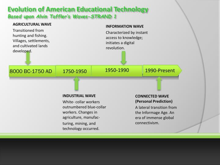 Evolution of American Educational Technology
