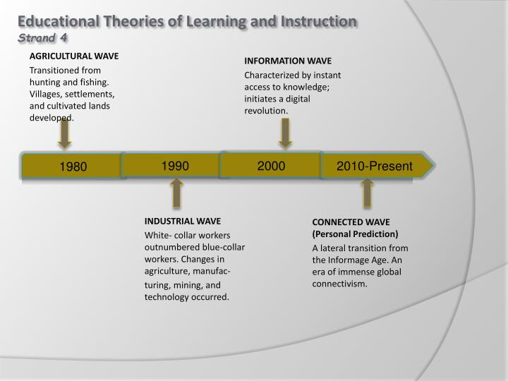 Educational Theories of Learning and Instruction