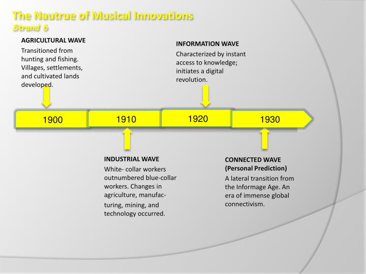 The Nautrue of Musical Innovations