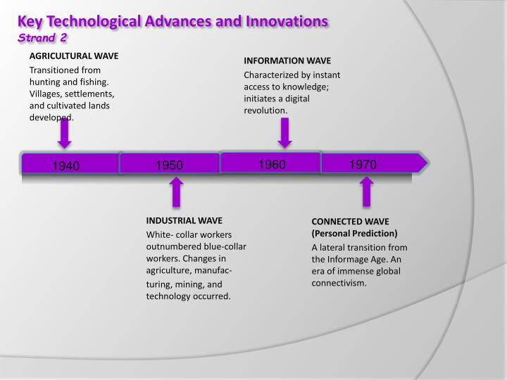 Key Technological Advances and Innovations