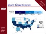 minority college enrollment